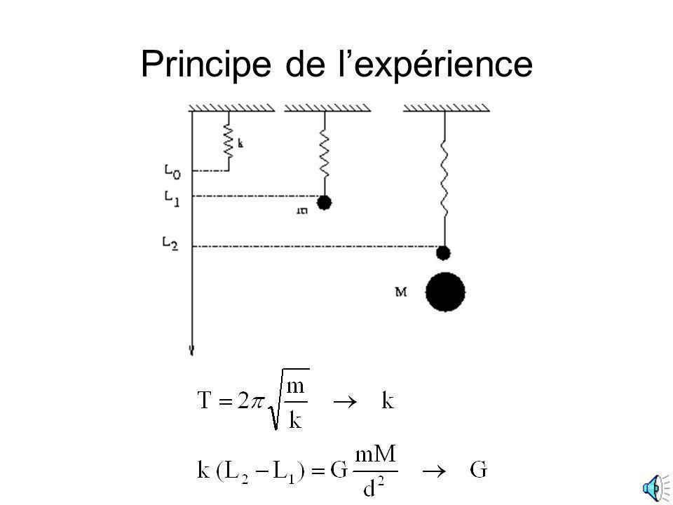 Problèmes pratiques Comme la force est très faible, il faut prendre un k très faible pour obtenir un allongement mesurable.