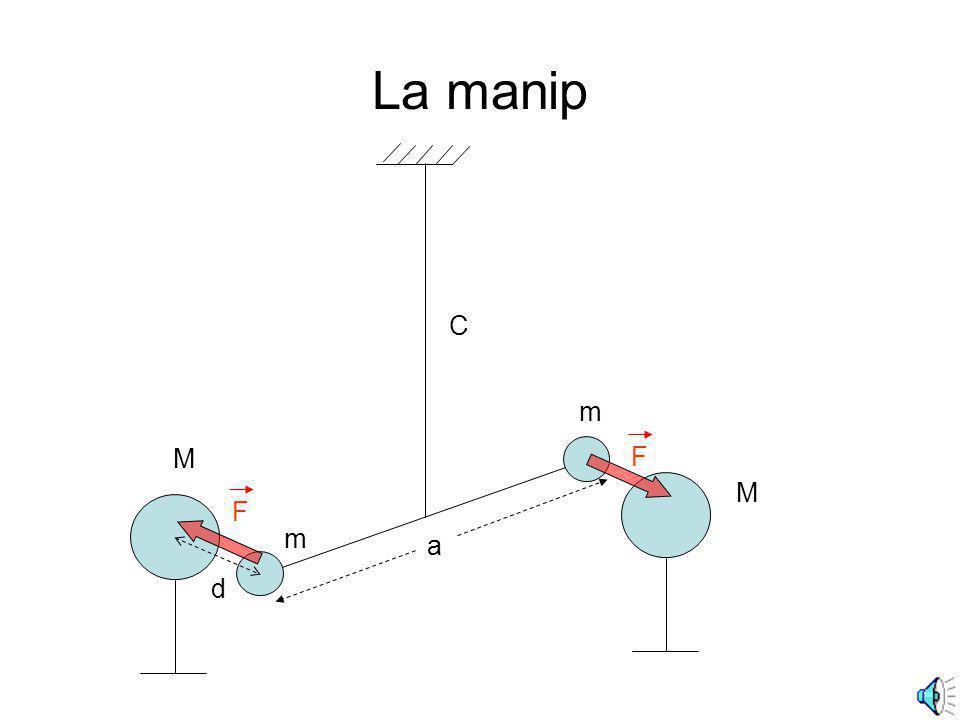 Les détails sanglants 702.0 s La période mesurée Le moment dinertie du pendule 0.6 10 -8 N.m La constante de torsion du fil paramètres du pendule : m=15 g M=1,5 kg a=10 cm La variation du couple entre les deux positions déquilibre On mesure 0.0236 radian 1.3° d 4.6 cm