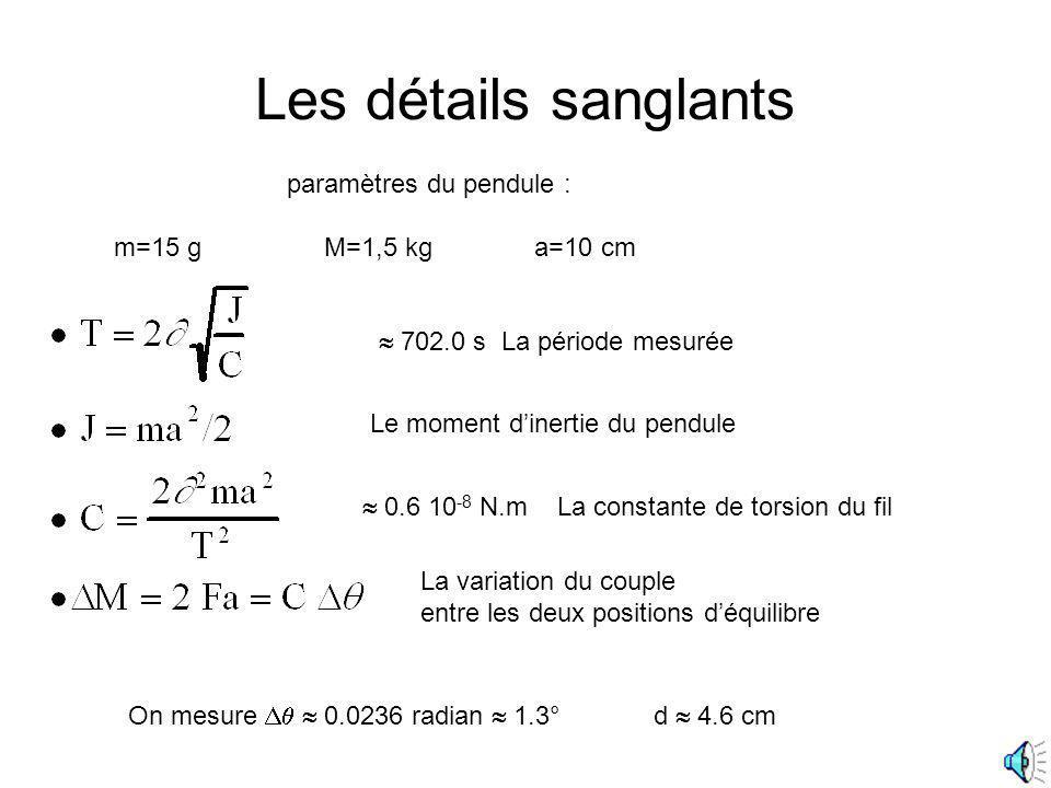 Les détails sanglants 702.0 s La période mesurée Le moment dinertie du pendule 0.6 10 -8 N.m La constante de torsion du fil paramètres du pendule : m=
