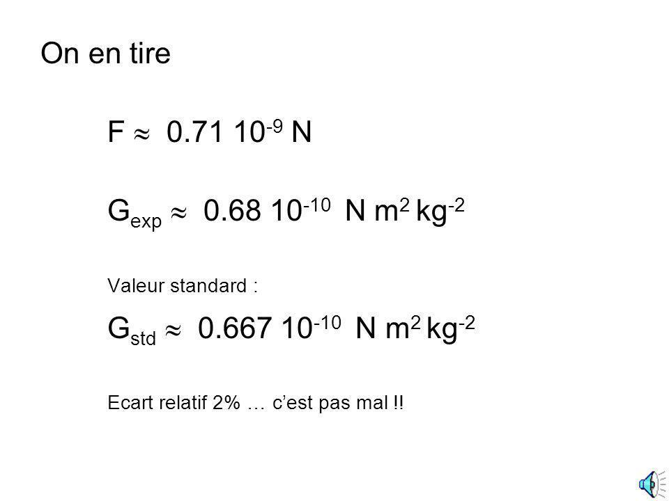 On en tire F 0.71 10 -9 N G exp 0.68 10 -10 N m 2 kg -2 Valeur standard : G std 0.667 10 -10 N m 2 kg -2 Ecart relatif 2% … cest pas mal !!