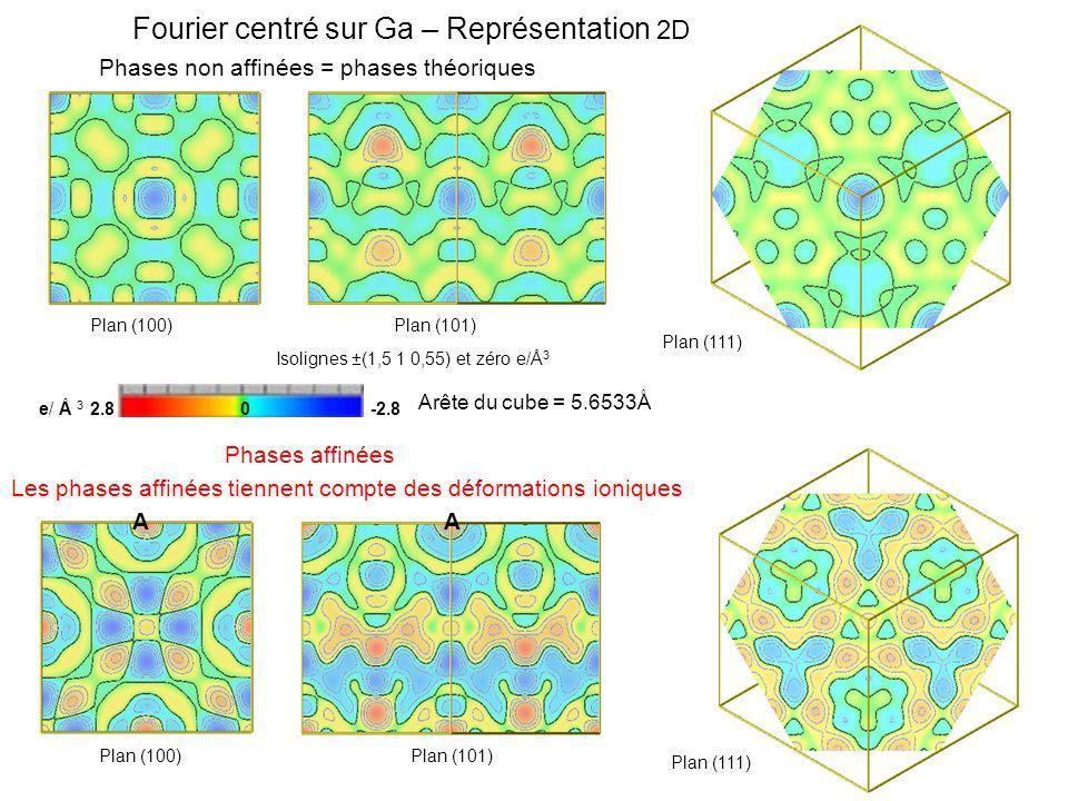 Fourier centré sur Ga – Représentation 2D Phases non affinées = phases théoriques Les phases affinées tiennent compte des déformations ioniques e/ Å 3 2.8 0 -2.8 Arête du cube = 5.6533Å Isolignes ±(1,5 1 0,55) et zéro e/Å 3 Plan (100)Plan (101) Plan (100)Plan (101) Phases affinées Plan (111) AA