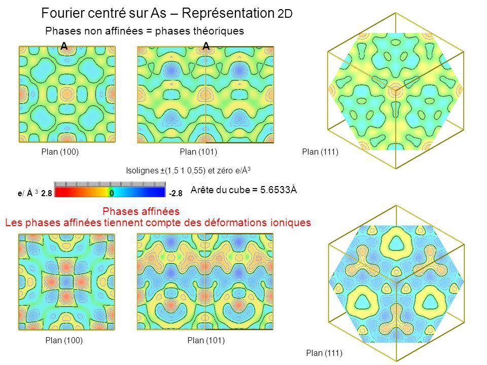 Fourier centré sur As – Représentation 2D Phases non affinées = phases théoriques Les phases affinées tiennent compte des déformations ioniques e/ Å 3 2.8 0 -2.8 Arête du cube = 5.6533Å Isolignes ±(1,5 1 0,55) et zéro e/Å 3 Plan (100)Plan (101) Plan (100)Plan (101) Phases affinées Plan (111) AA