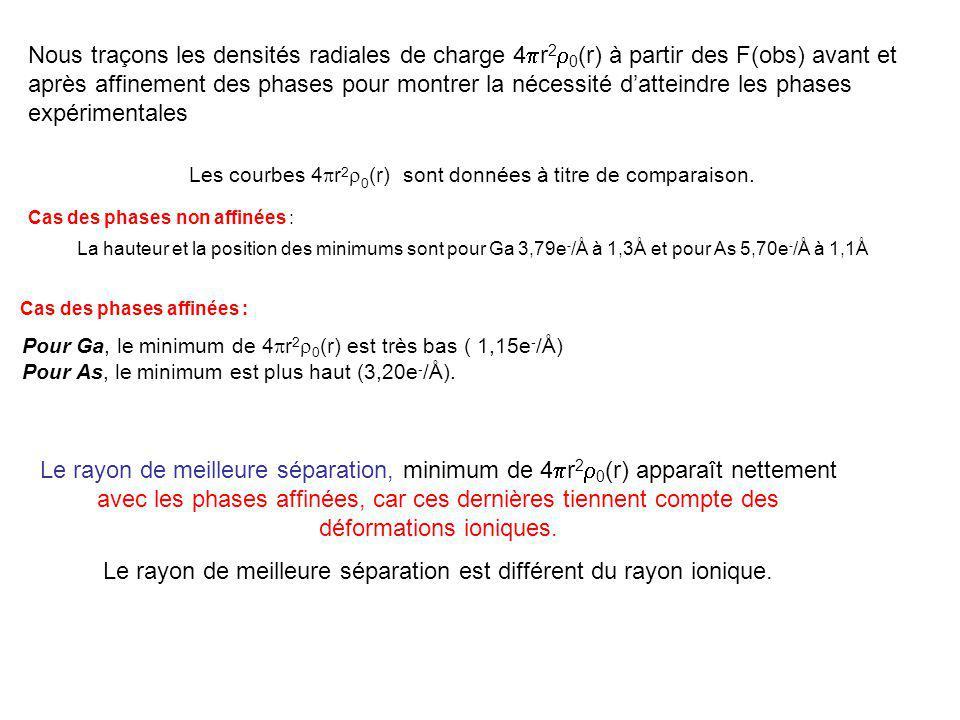 Cas des phases affinées : Pour Ga, le minimum de 4 r 2 0 (r) est très bas ( 1,15e - /Å) Pour As, le minimum est plus haut (3,20e - /Å).