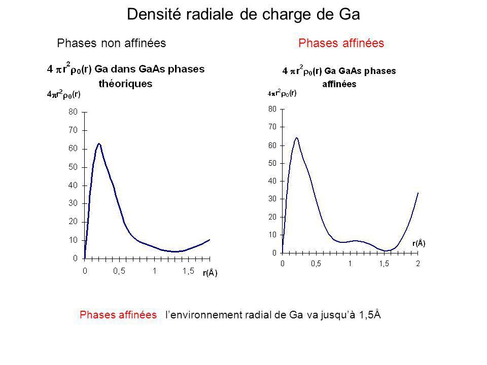 Densité radiale de charge de Ga Phases non affinéesPhases affinées Phases affinées lenvironnement radial de Ga va jusquà 1,5Å