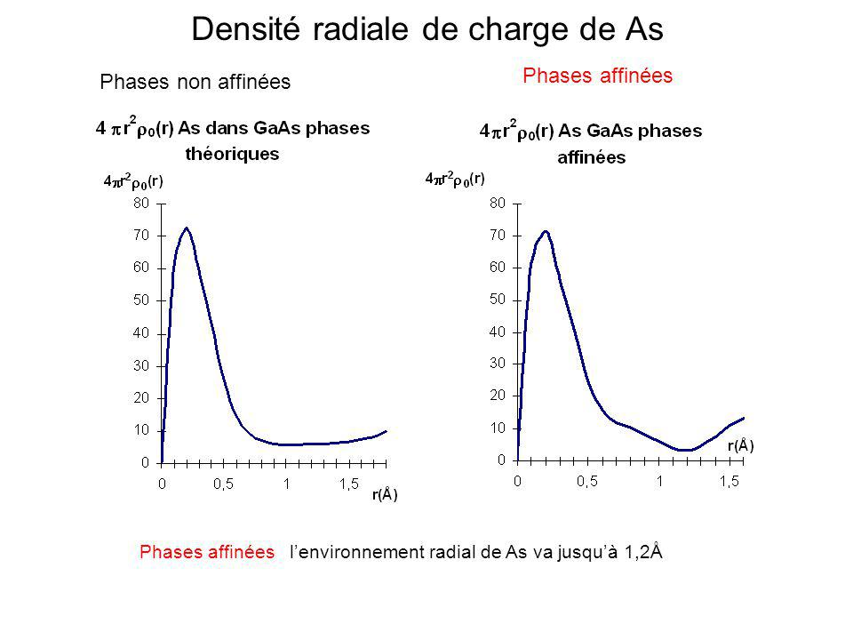 Densité radiale de charge de As Phases non affinées Phases affinées Phases affinées lenvironnement radial de As va jusquà 1,2Å