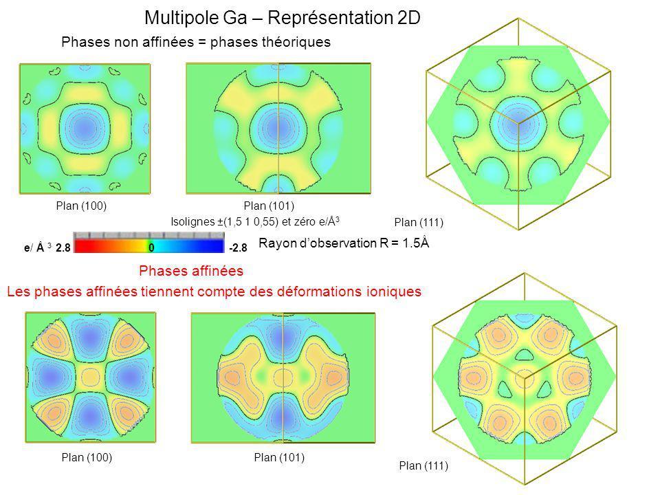 Multipole Ga – Représentation 2D Phases non affinées = phases théoriques Les phases affinées tiennent compte des déformations ioniques e/ Å 3 2.8 0 -2.8 Rayon dobservation R = 1.5Å Isolignes ±(1,5 1 0,55) et zéro e/Å 3 Plan (100)Plan (101) Plan (111) Plan (100)Plan (101) Plan (111) Phases affinées