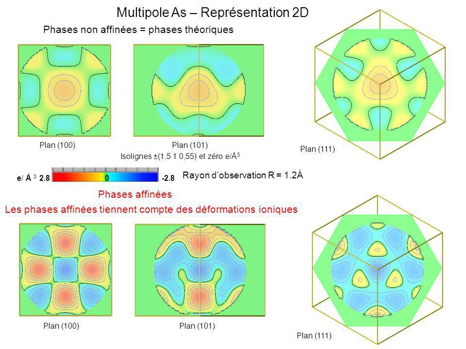 Multipole As – Représentation 2D Phases non affinées = phases théoriques Les phases affinées tiennent compte des déformations ioniques e/ Å 3 2.8 0 -2.8 Rayon dobservation R = 1.2Å Isolignes ±(1,5 1 0,55) et zéro e/Å 3 Plan (100)Plan (101) Plan (100)Plan (101) Phases affinées Plan (111)