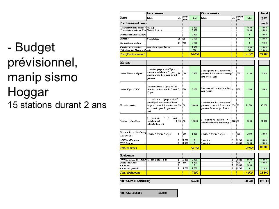 - Budget prévisionnel, manip sismo Hoggar 15 stations durant 2 ans
