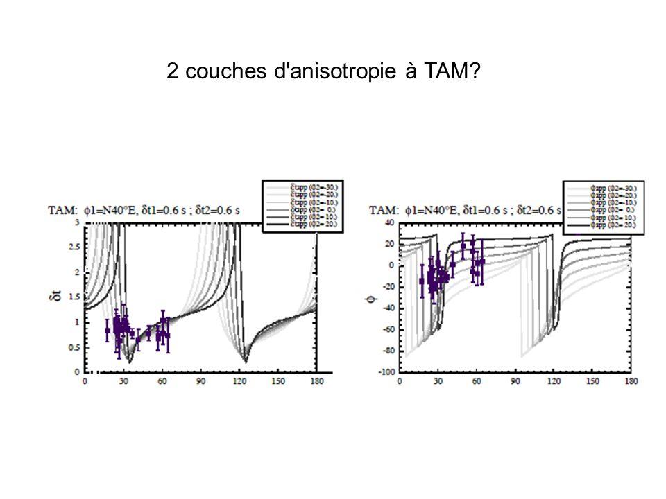 2 couches d'anisotropie à TAM?