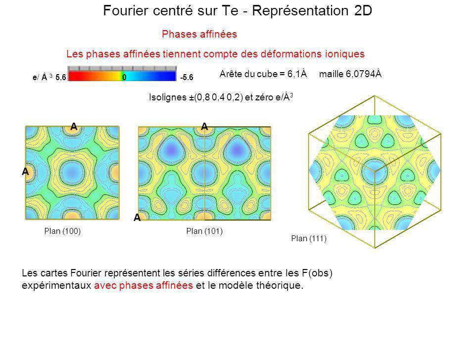 Les phases affinées tiennent compte des déformations ioniques e/ Å 3 5.6 0 -5.6 Arête du cube = 6,1Å maille 6,0794Å Isolignes ±(0,8 0,4 0,2) et zéro e