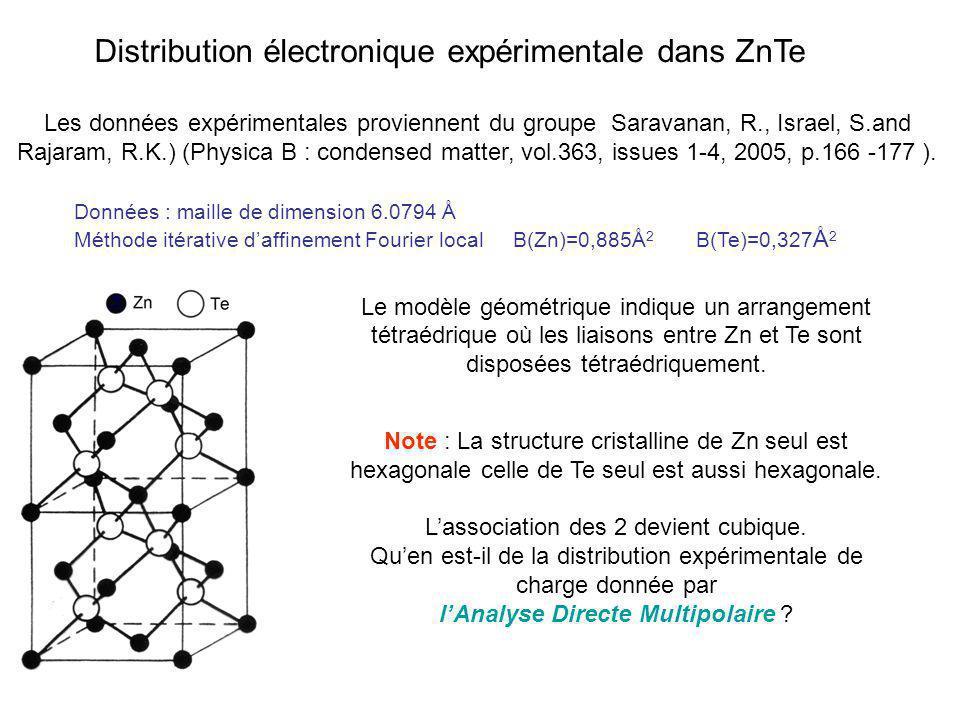 Distribution électronique expérimentale dans ZnTe Données : maille de dimension 6.0794 Å Méthode itérative daffinement Fourier local B(Zn)=0,885Å 2 B(