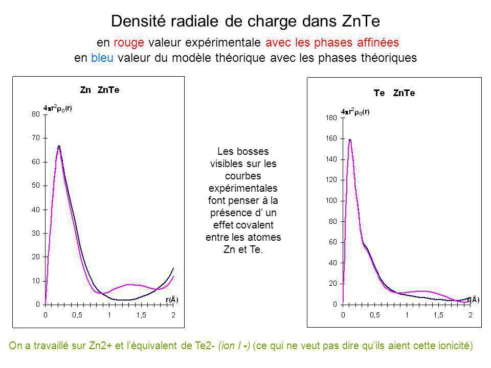 Densité radiale de charge dans ZnTe en rouge valeur expérimentale avec les phases affinées en bleu valeur du modèle théorique avec les phases théoriqu