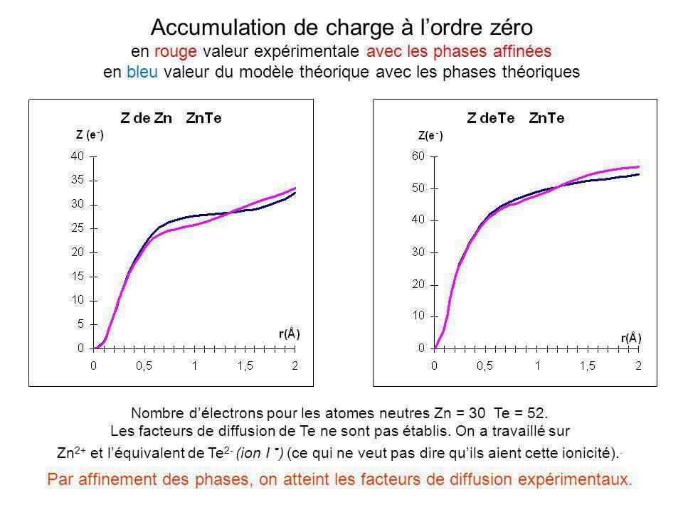 Accumulation de charge à lordre zéro en rouge valeur expérimentale avec les phases affinées en bleu valeur du modèle théorique avec les phases théoriq