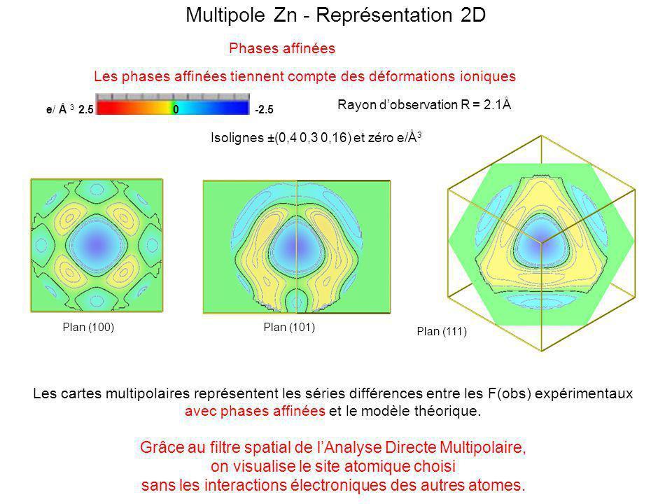 Les phases affinées tiennent compte des déformations ioniques e/ Å 3 2.5 0 -2.5 Rayon dobservation R = 2.1Å Isolignes ±(0,4 0,3 0,16) et zéro e/Å 3 Plan (100)Plan (101) Phases affinées Multipole Te - Représentation 2D Plan (111) Les cartes multipolaires représentent les séries différences entre les F(obs) expérimentaux avec phases affinées et le modèle théorique.