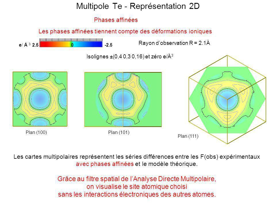 Nous visualisons des cartes Fourier après affinement des phases Fourier centré sur Zn Phases affinées : létude est faite dans un cube darête 6,1Å, la maille est 6,0794Å.