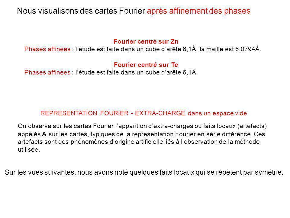 Nous visualisons des cartes Fourier après affinement des phases Fourier centré sur Zn Phases affinées : létude est faite dans un cube darête 6,1Å, la