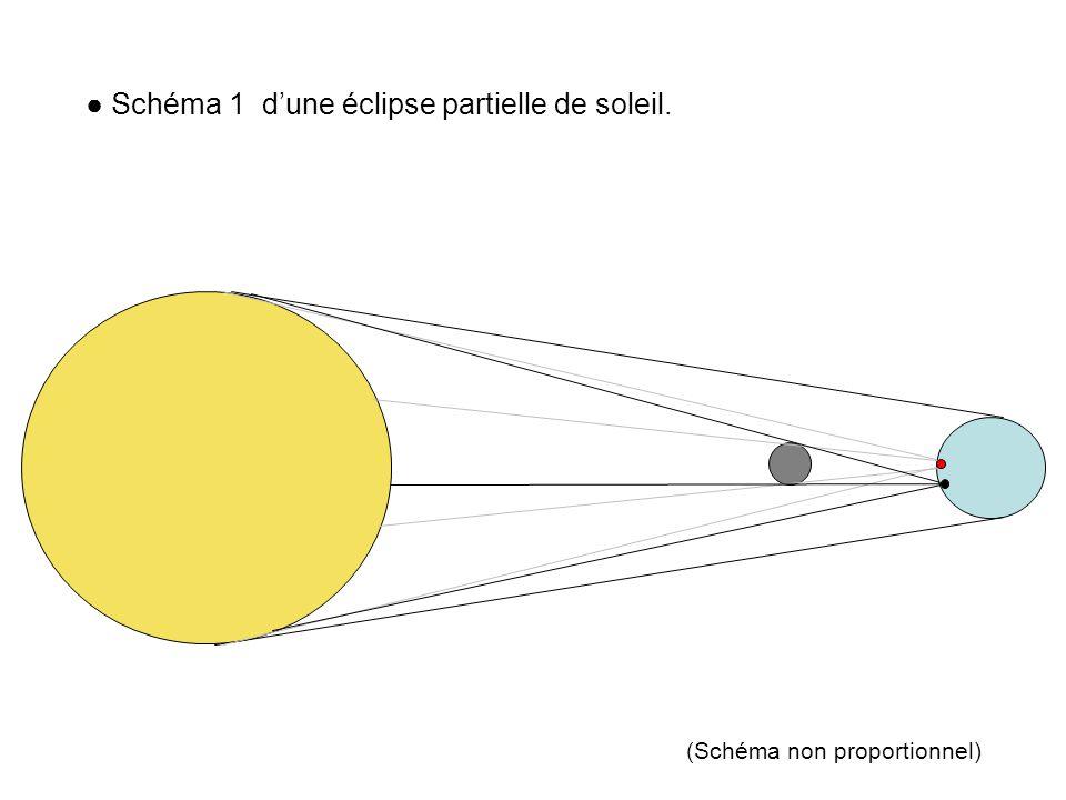 Schéma 1 dune éclipse partielle de soleil. (Schéma non proportionnel)
