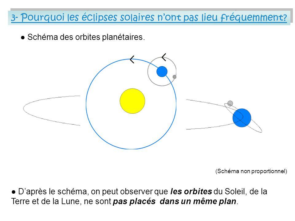 Schéma des orbites planétaires. Daprès le schéma, on peut observer que les orbites du Soleil, de la Terre et de la Lune, ne sont pas placés dans un mê