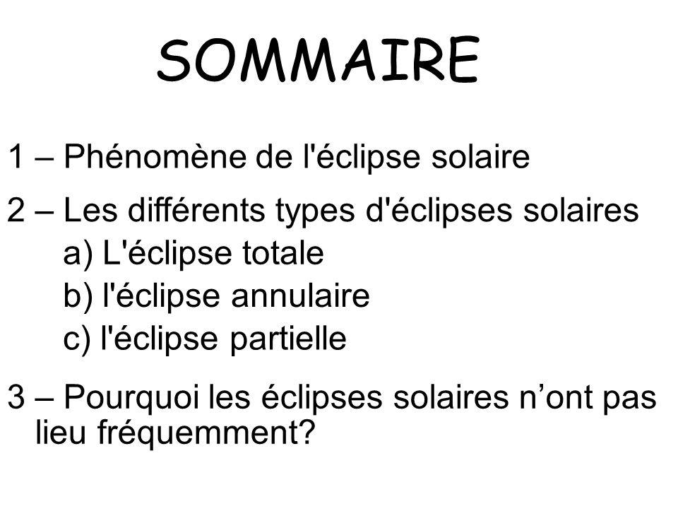 SOMMAIRE 1 – Phénomène de l éclipse solaire 2 – Les différents types d éclipses solaires a) L éclipse totale b) l éclipse annulaire c) l éclipse partielle 3 – Pourquoi les éclipses solaires nont pas lieu fréquemment?