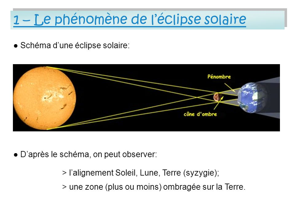 1 – Le phénomène de léclipse solaire 1 – Le phénomène de léclipse solaire Daprès le schéma, on peut observer: Schéma dune éclipse solaire: > lalignement Soleil, Lune, Terre (syzygie); > une zone (plus ou moins) ombragée sur la Terre.