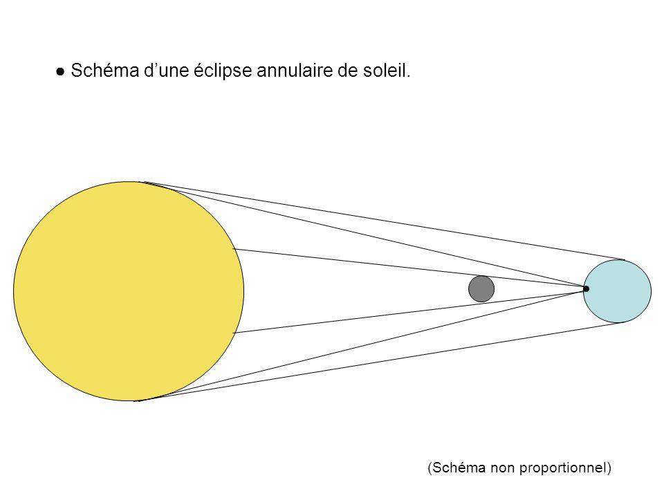 (Schéma non proportionnel) Schéma dune éclipse annulaire de soleil.