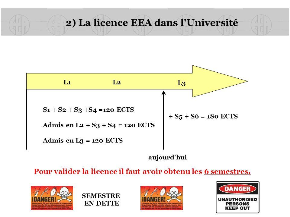 2) La licence EEA dans l Université 6 unités d enseignement UE (30 ECTS) semestre 5 (L3-S5) 6 unités d enseignement UE (30 ECTS) semestre 6 (L3-S6) 30 ECTS Semestre acquis si dans les 6 UEs la note est supérieure à 10/20 30 ECTS Pas de seconde session possible Moyenne sur les 6 UE > 10 Semestre acquis par compensation (règle locale) cas 1 cas 2 Possibilité de repasser les UEs < 10/20 cas 3Moyenne sur les 6 UE < 10 Repasser uniquement les UEs non acquises AUCUNE COMPENSATION ENTRE LES SEMESTRES Redoublant: toutes les notes des UEs non acquises sont remises à 0 Quels UEs peut-on repasser en seconde session?