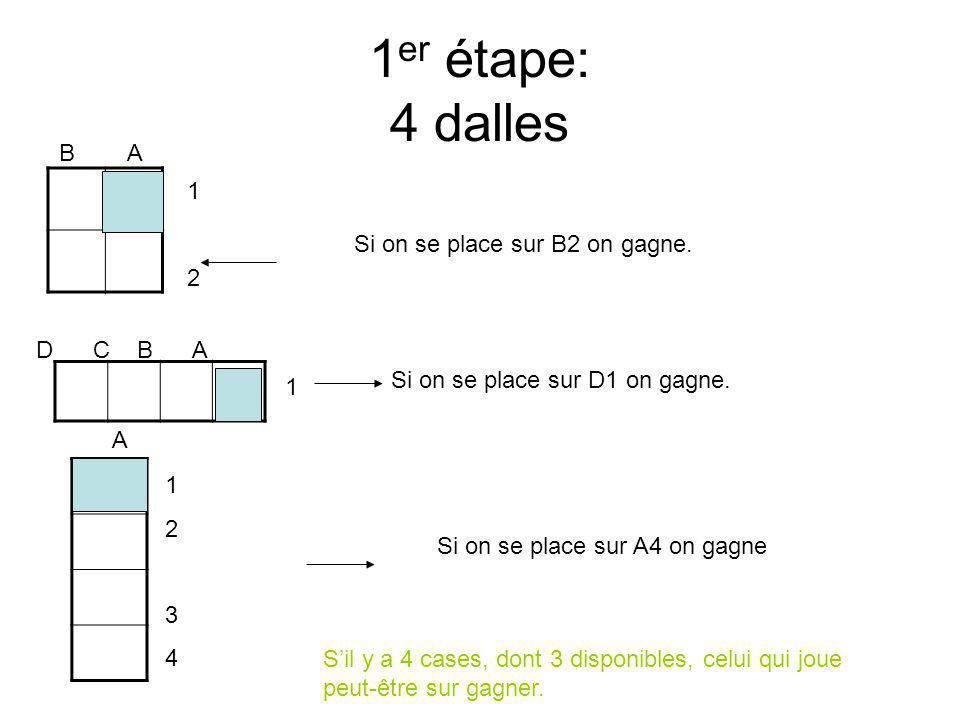1 er étape: 4 dalles 1212 B A D C B A 1 12341234 A Si on se place sur B2 on gagne.