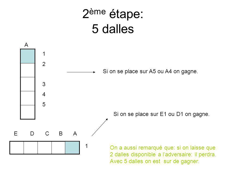 2 ème étape: 5 dalles A 1234512345 E D C B A 1 Si on se place sur A5 ou A4 on gagne.