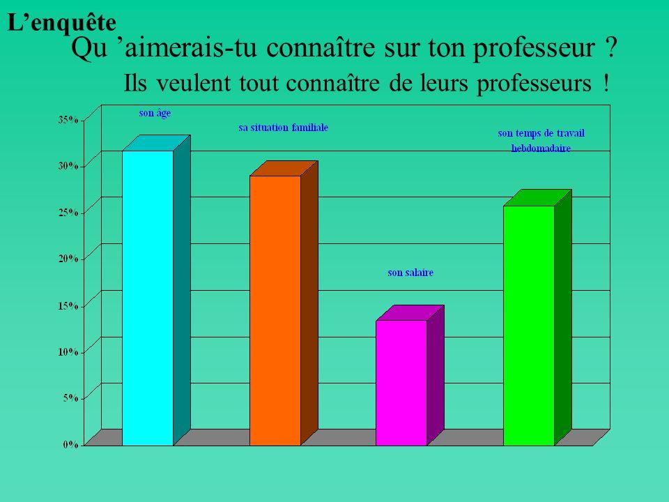 Quels professeurs préfères-tu ? Plutôt ceux des matières scientifiques ! Lenquête