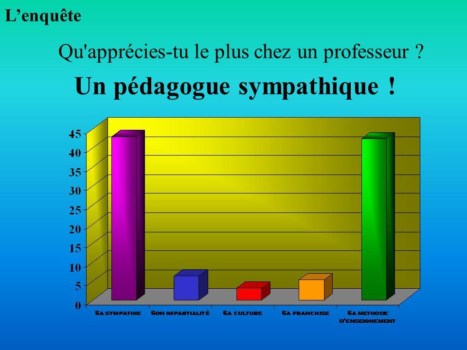 UN PROFESSEUR JUSTE OU COPAIN Comment définirais-tu un bon professeur ? Lenquête