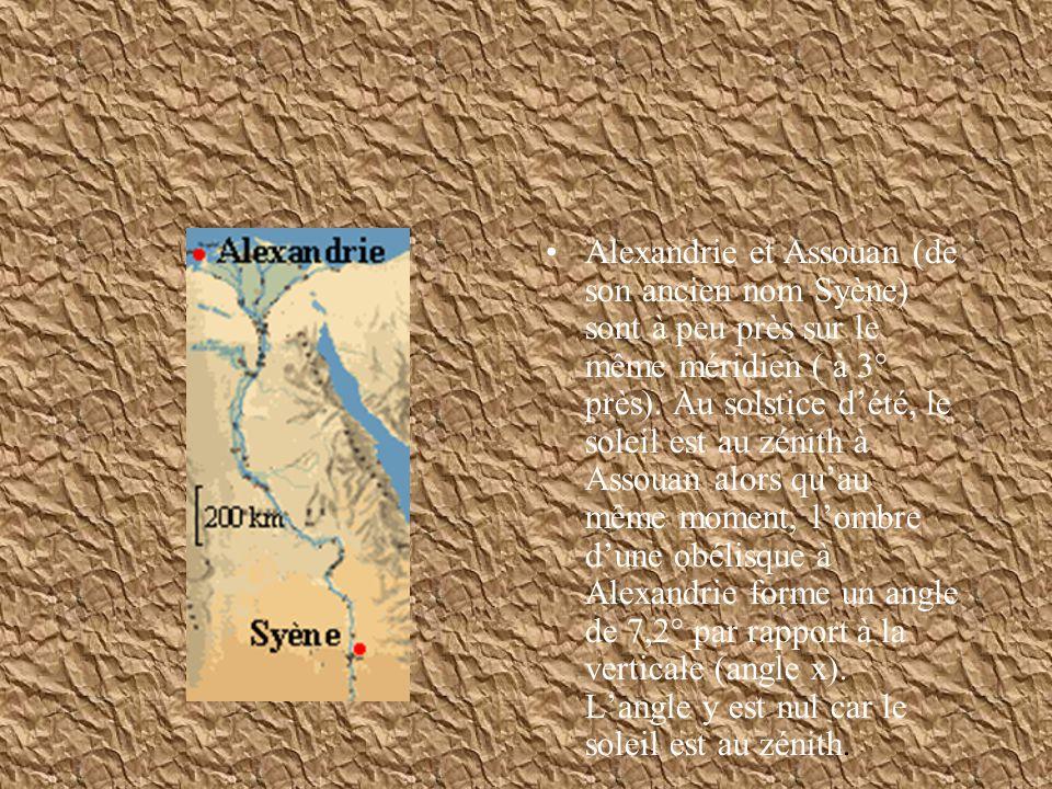 Par simple géométrie (angles alternes-internes), on peut déduire que l angle de7.2° entre la verticale à Alexandrie et les rayons du Soleil, est aussi la différence de latitude entre les deux villes.(Cela est vrai si les deux villes sont situées sur le même méridien.