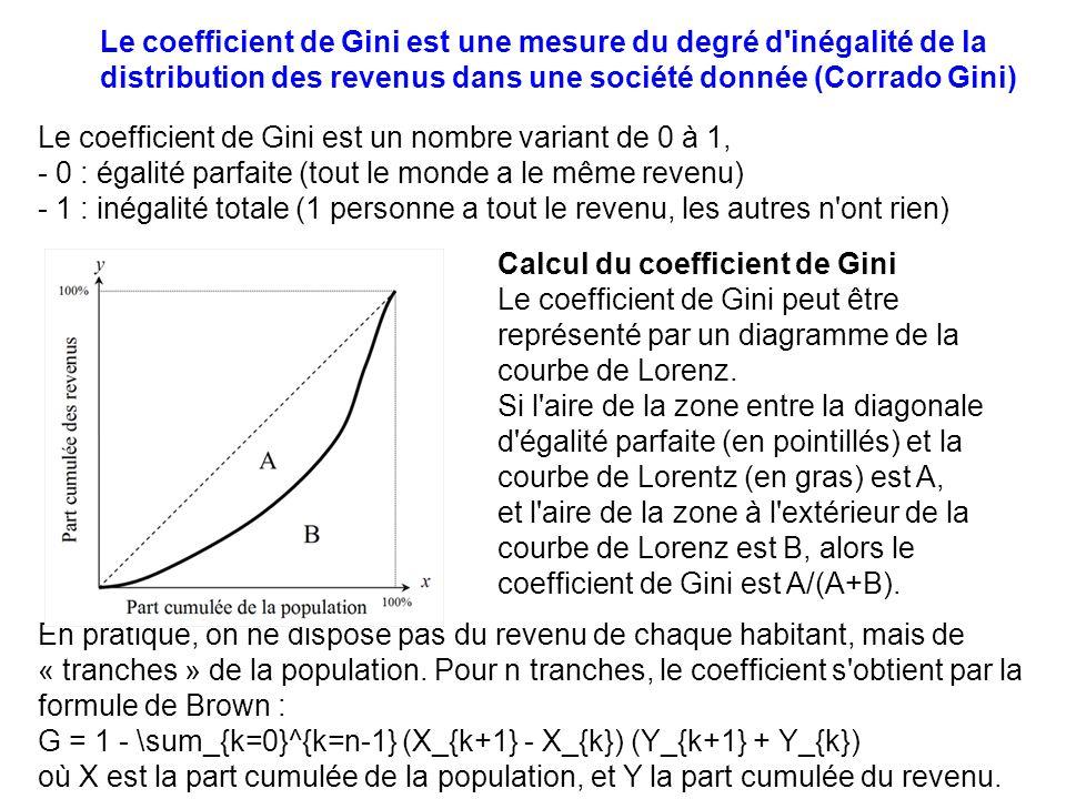 Le coefficient de Gini est un nombre variant de 0 à 1, - 0 : égalité parfaite (tout le monde a le même revenu) - 1 : inégalité totale (1 personne a tout le revenu, les autres n ont rien) En pratique, on ne dispose pas du revenu de chaque habitant, mais de « tranches » de la population.