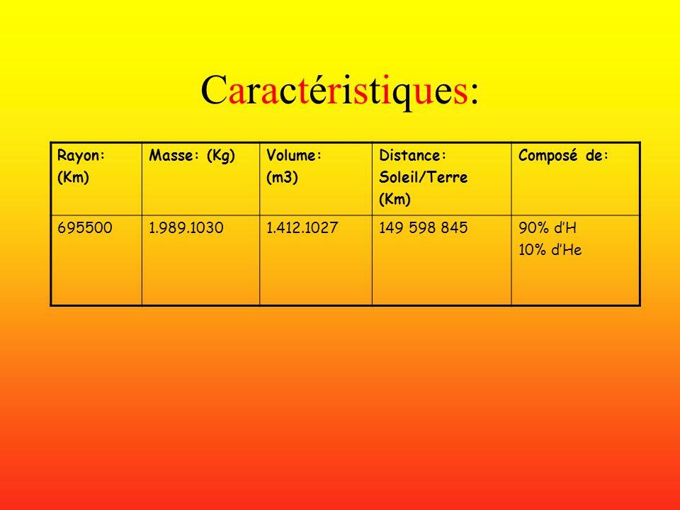 Caractéristiques:Caractéristiques: Rayon: (Km) Masse: (Kg)Volume: (m3) Distance: Soleil/Terre (Km) Composé de: 6955001.989.10301.412.1027149 598 84590% dH 10% dHe