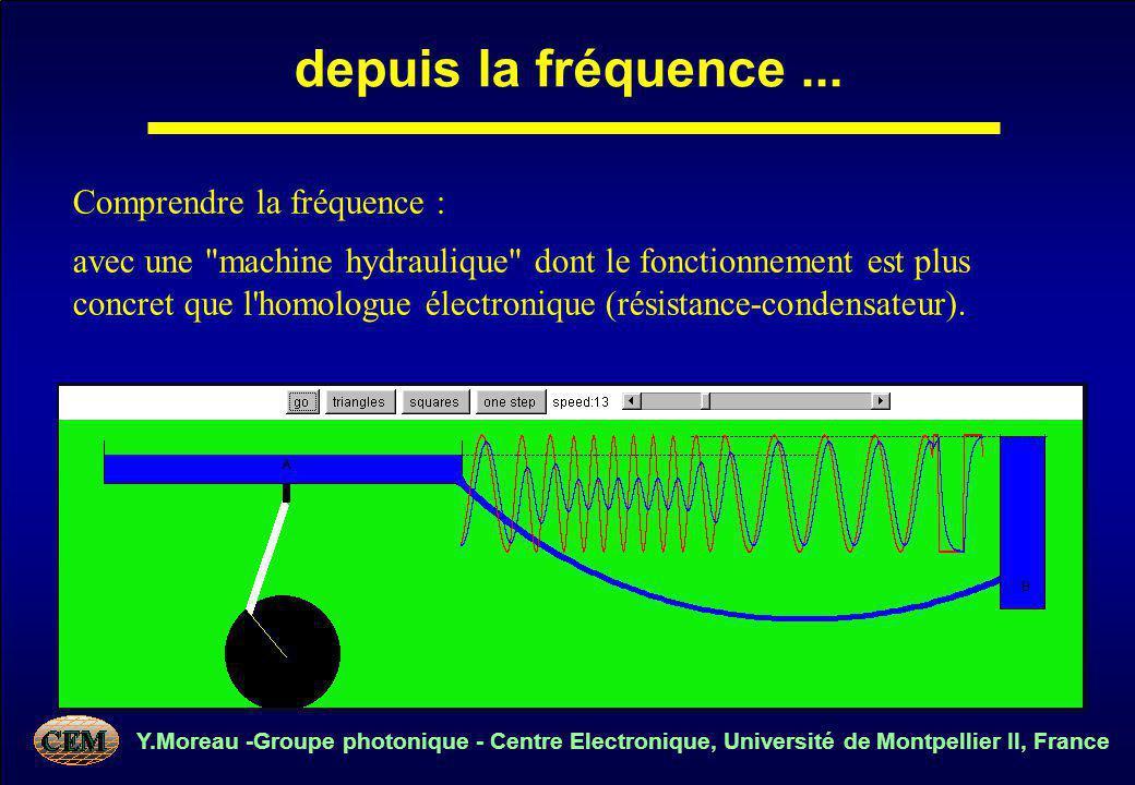 Y.Moreau -Groupe photonique - Centre Electronique, Université de Montpellier II, France Comprendre la fréquence : avec une machine hydraulique dont le fonctionnement est plus concret que l homologue électronique (résistance-condensateur).