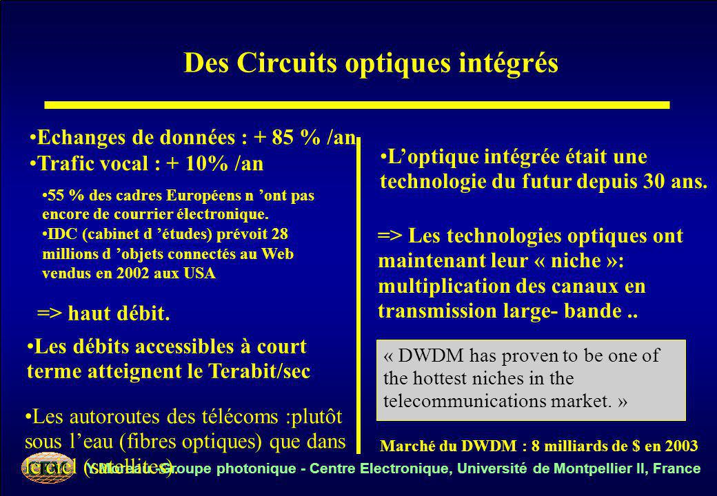 Y.Moreau -Groupe photonique - Centre Electronique, Université de Montpellier II, France Des Circuits optiques intégrés « DWDM has proven to be one of the hottest niches in the telecommunications market.