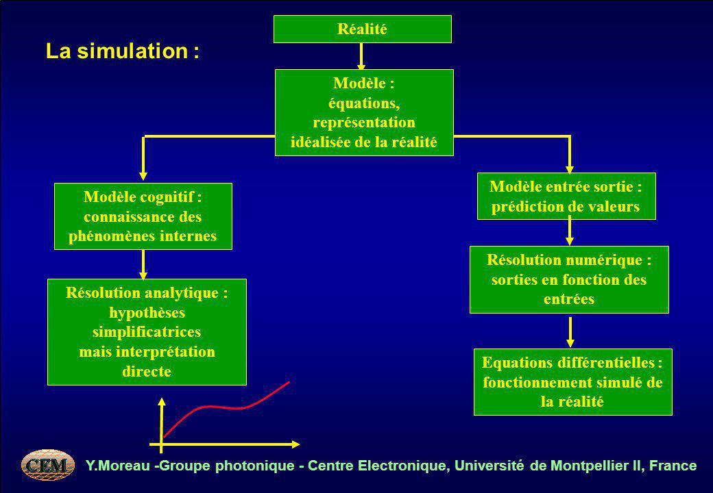 Y.Moreau -Groupe photonique - Centre Electronique, Université de Montpellier II, France La simulation : Réalité Modèle entrée sortie : prédiction de v