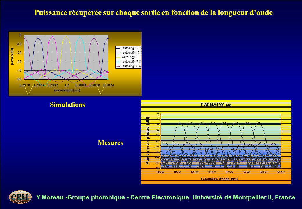 Y.Moreau -Groupe photonique - Centre Electronique, Université de Montpellier II, France -50 -40 -30 -20 -10 0 1.29761.29841.29921.31.30081.30161.3024