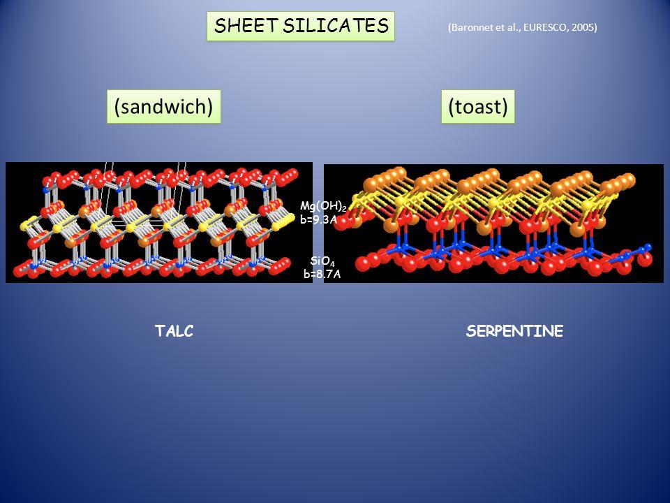 (Baronnet et al., EURESCO, 2005) TALCSERPENTINE Mg(OH) 2 b=9.3A SiO 4 b=8.7A SHEET SILICATES (sandwich) (toast)