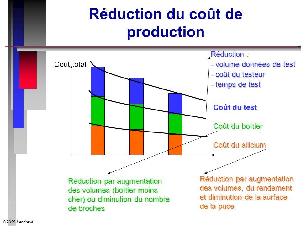 ©2008 Landrault Réduction du coût de production Coût du test Coût du boîtier Coût du silicium Réduction par augmentation des volumes, du rendement et