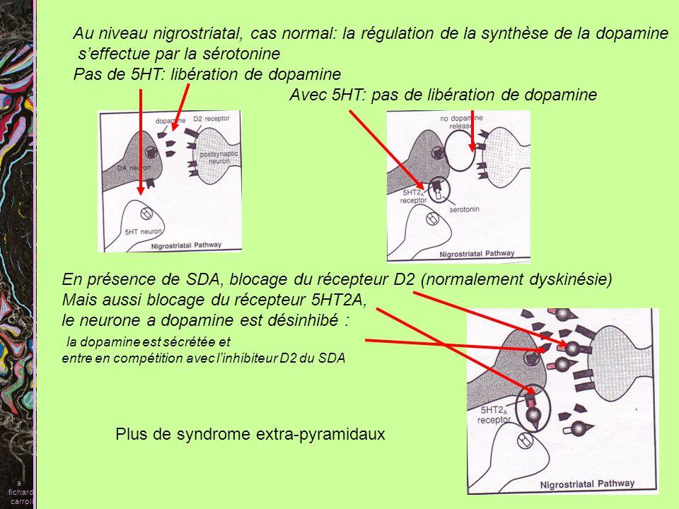 Au niveau mésocortical Labsence de dopamine serait la cause des symptômes – Labsence de dopamine pourrait résulter dun excès de sérotonine qui serait la vraie cause des symptômes négatifs En présence de SDA: blocage de la sérotonine La synthèse de dopamine repart Les symptômes – sont levés a fichard carroll