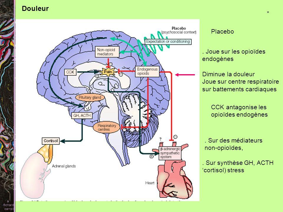 Douleur a fichard carroll Placebo. Joue sur les opioïdes endogènes Diminue la douleur Joue sur centre respiratoire sur battements cardiaques CCK antag