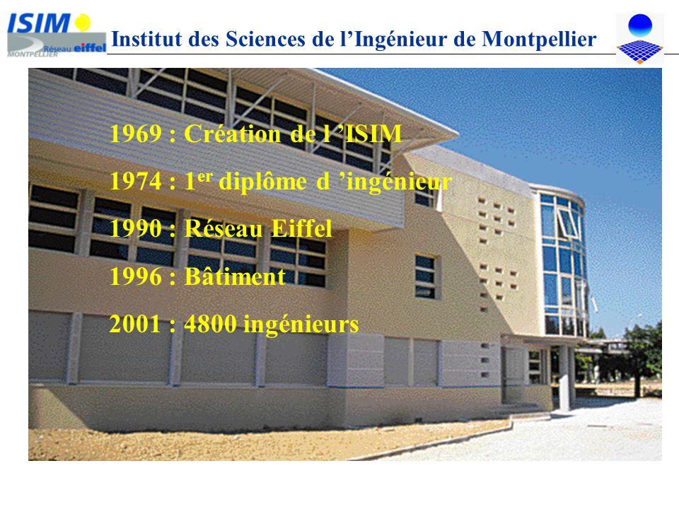 Institut des Sciences de lIngénieur de Montpellier 1969 : Création de l ISIM 1974 : 1 er diplôme d ingénieur 1990 : Réseau Eiffel 1996 : Bâtiment 2001