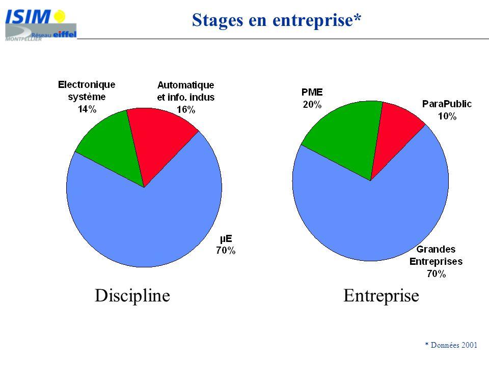 DisciplineEntreprise Stages en entreprise* * Données 2001