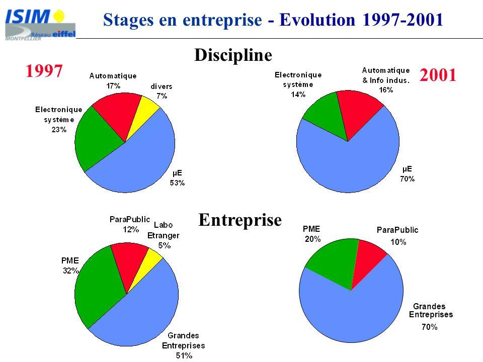 Discipline Stages en entreprise - Evolution 1997-2001 ParaPublic 10% PME 20% Grandes Entreprises 70% Entreprise 1997 2001