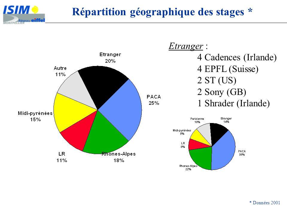 Répartition géographique des stages * * Données 2001 Etranger : 4 Cadences (Irlande) 4 EPFL (Suisse) 2 ST (US) 2 Sony (GB) 1 Shrader (Irlande)