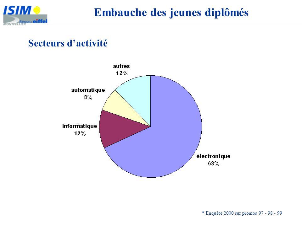 Embauche des jeunes diplômés Secteurs dactivité * Enquète 2000 sur promos 97 - 98 - 99