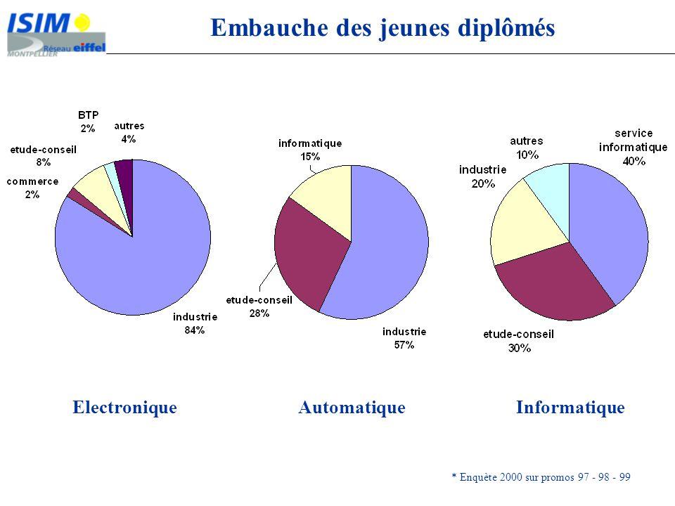Embauche des jeunes diplômés * Enquète 2000 sur promos 97 - 98 - 99 ElectroniqueAutomatiqueInformatique