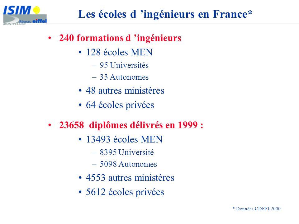 Les écoles d ingénieurs en France* * Données CDEFI 2000 240 formations d ingénieurs 128 écoles MEN –95 Universités –33 Autonomes 48 autres ministères