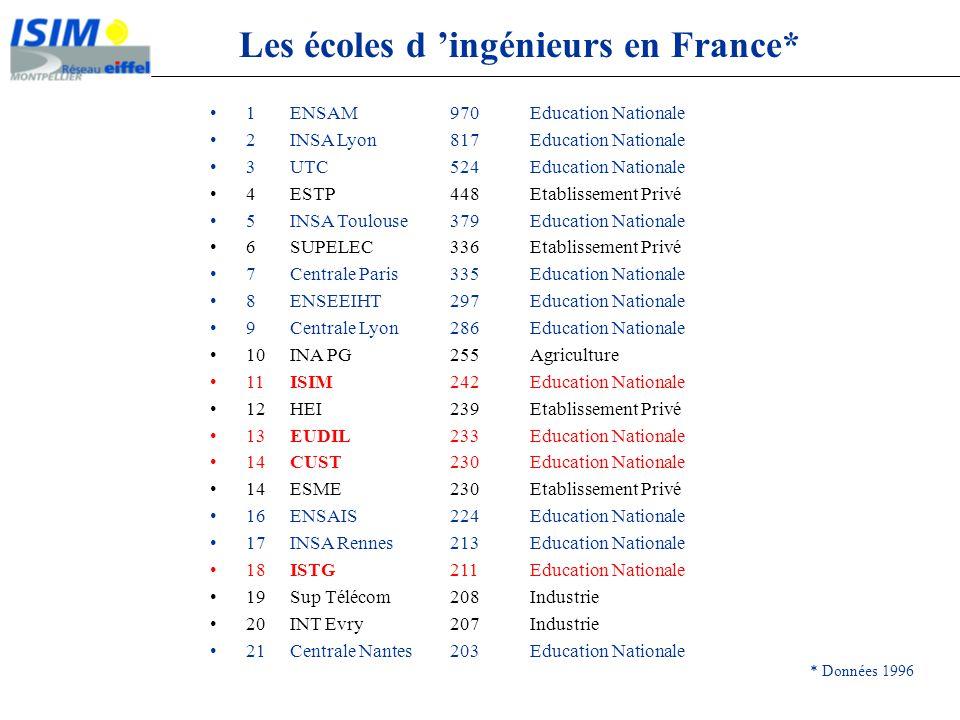 Institut des Sciences de lIngénieur de Montpellier D R E D ~2000 UFR ~7000 IAE ~550 ISIM ~900 IG STIA STM STE MEA Personnels participant à la formation 110 enseignants ISIM 12 enseignants UM II 11 enseignants autres Universités 156 intervenants extérieurs 30 personnels IATOS Elèves - Ingénieurs (810) 760 en formation initiale 18 en formation continue 19 à létranger 13 étrangers à lISIM Université Montpellier II ~14000 Etudiants FA IUT ~3000