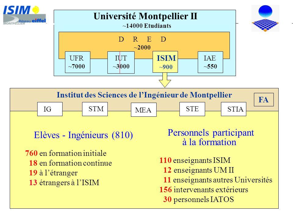 Institut des Sciences de lIngénieur de Montpellier D R E D ~2000 UFR ~7000 IAE ~550 ISIM ~900 IG STIA STM STE MEA Personnels participant à la formatio